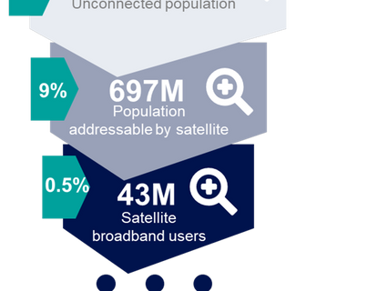Euroconsult predicts satellite on track to provide broadband to over 100 million people by 2029