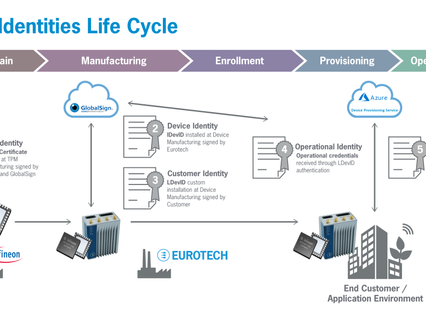Eurotech collaborates with Infineon Technologiese on security solution for IoT device identities