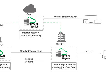 ATEME launches TITAN Playout ahead of IBC2019