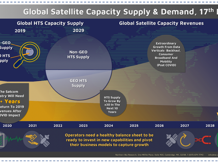 NSR's satellite capacity analysis - The guide for navigating near term challenges and long term oppo