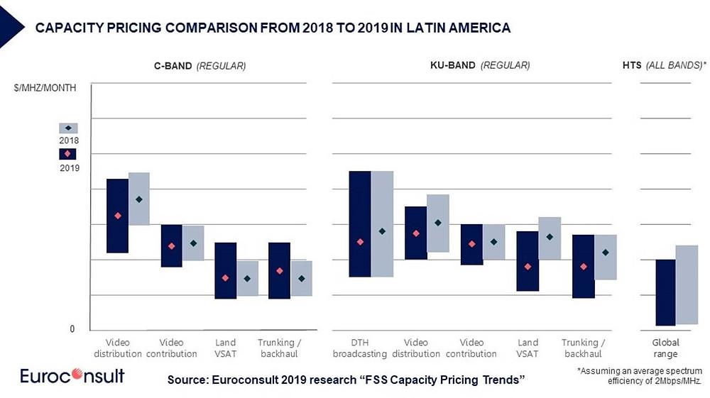 Satellite Communications pricing to stabilize through 2020 as hiatus in on-orbit capacity growth comes into play