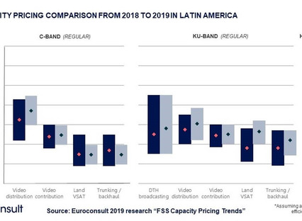 Satellite Communications pricing to stabilize through 2020 as hiatus in on-orbit capacity growth com