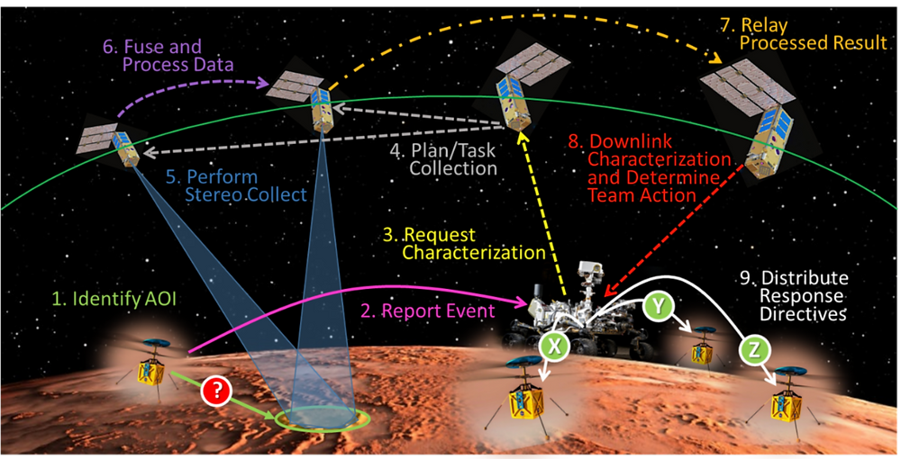 MISDEF Example Mission Concept Showing Key Interactions Between Swarm Assets
