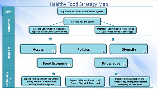 Healthy Food Strategy Map.PNG