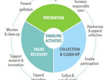 Discussion Paper - Marine Litter & Microplastics