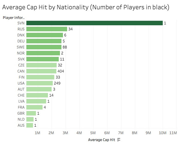 Average Cap Hit by Nationality