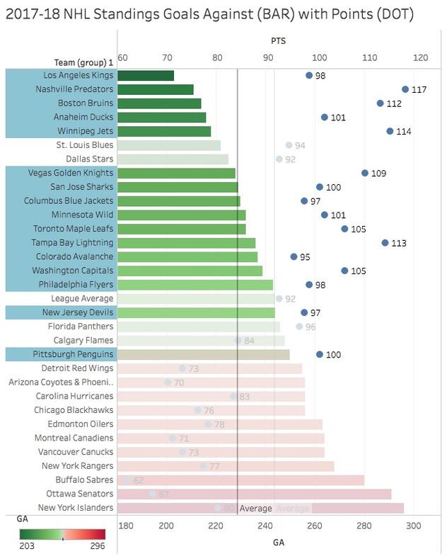 Correlation between Defence & Winning