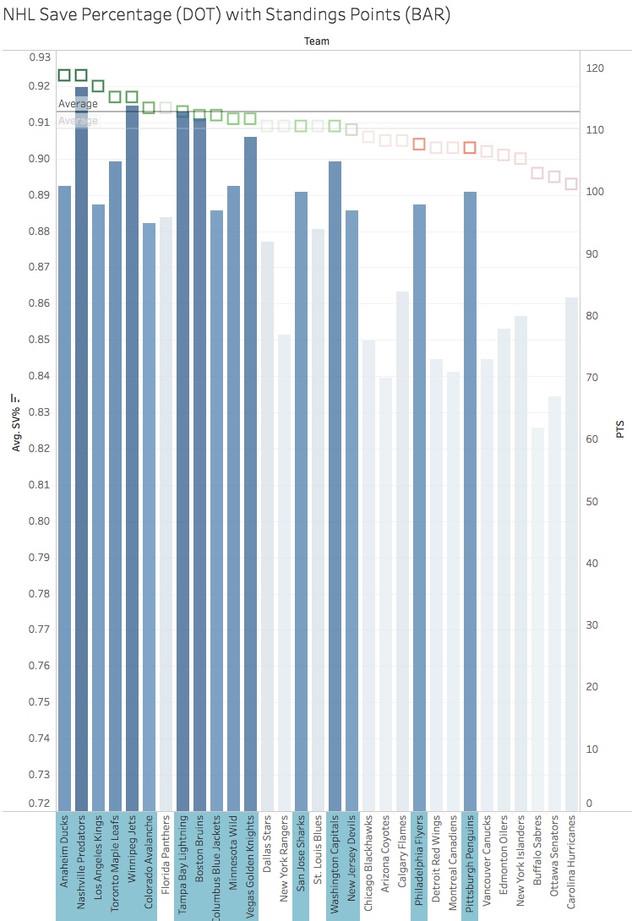 Correlation between SV% & Winning