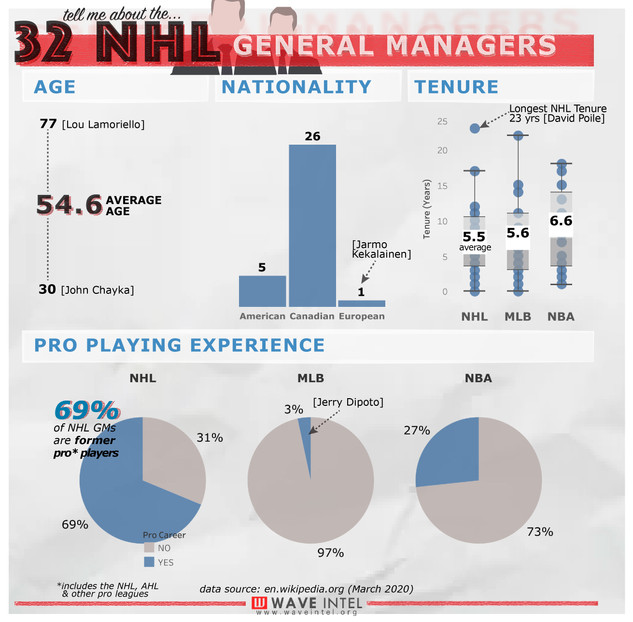NHL GMs by the Numbers