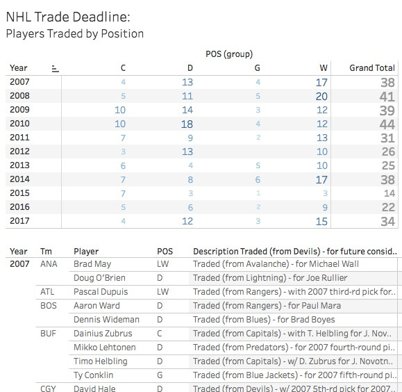 NHL Trade Deadline:  Interactive Chart
