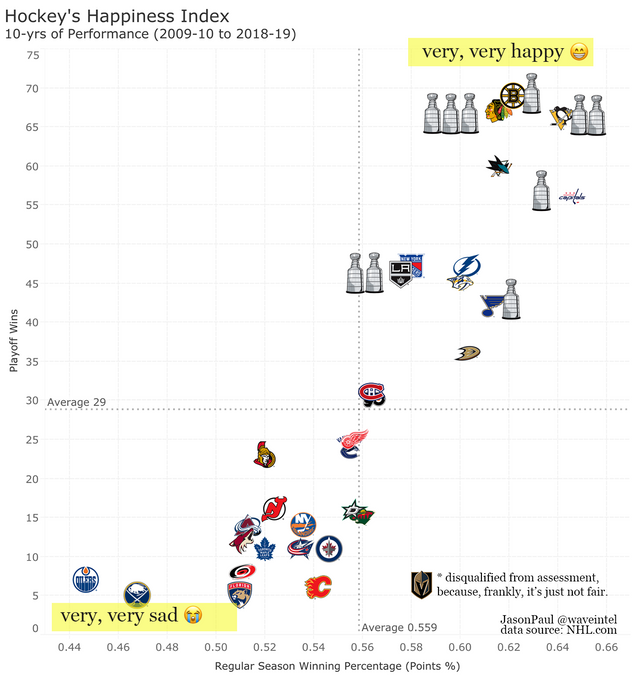 Hockey's Happiness Index