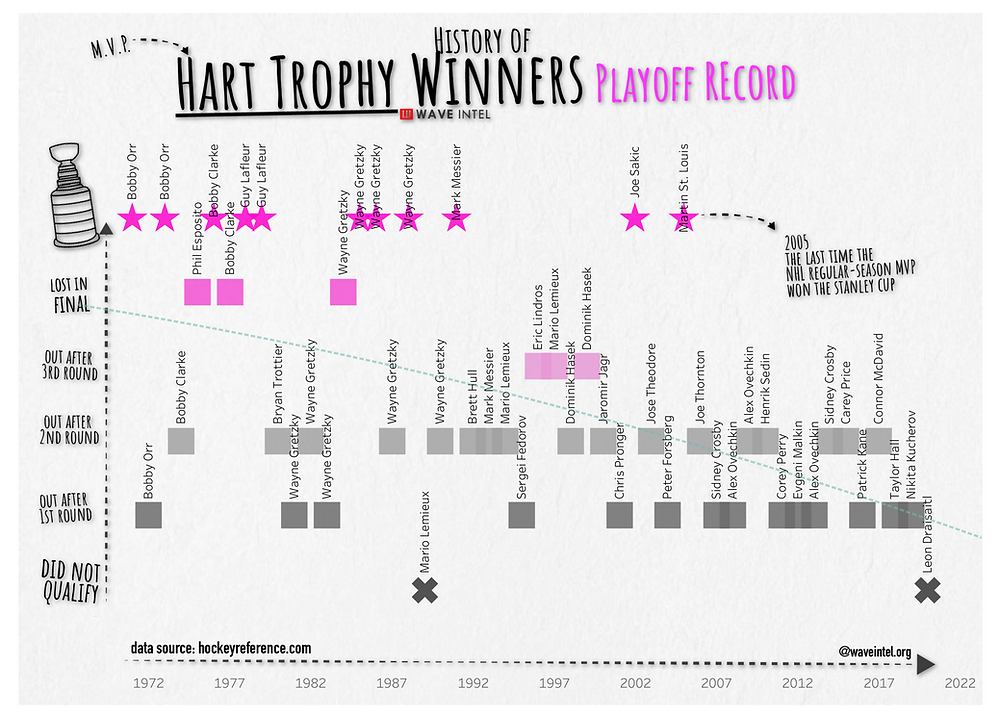 a history of NLH Hart Trophy winners and their playoff records