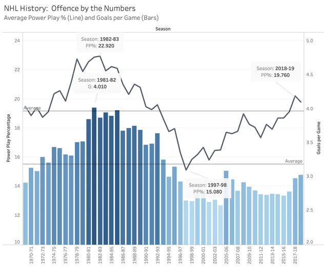 NHL History:  Power Play by the Numbers