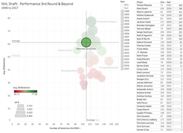 NHL Draft:  3rd Round and Beyond