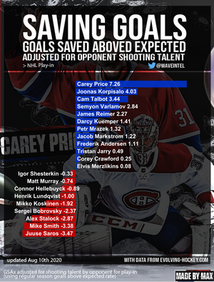 Saving Goals! 2020 Stanley Cup Playoffs - Goalie Stats