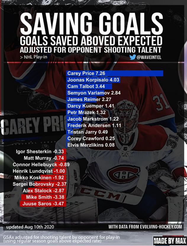 Saving Goals! 2020 Stanley Cup Playoffs - Goalie Stats