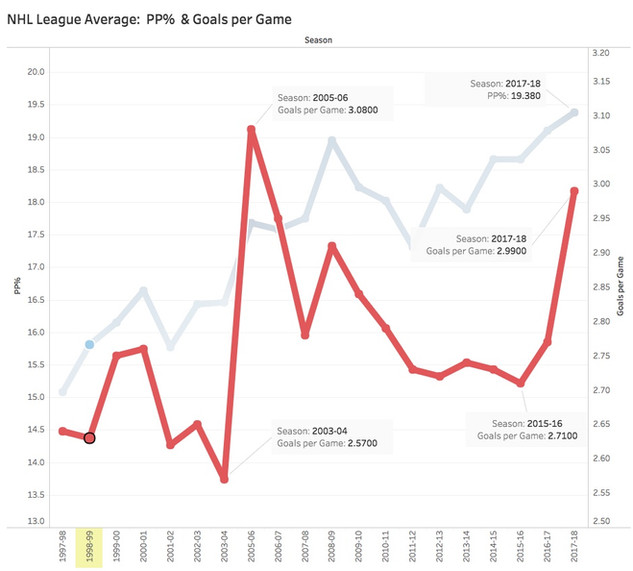 A Visual History of NHL Points Leaders