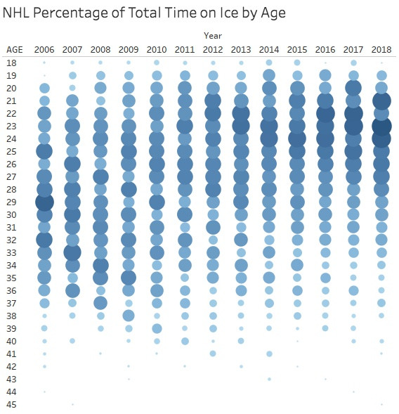 NHL Demographics:  Let Your Eyes Do the Work