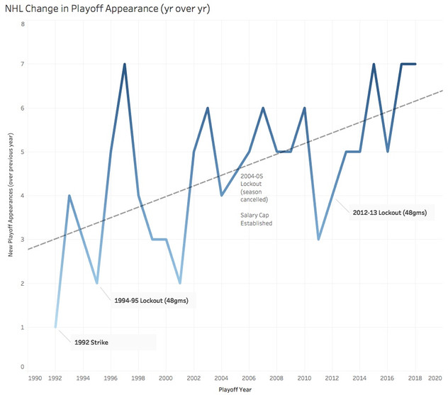NHL's Parity Measured