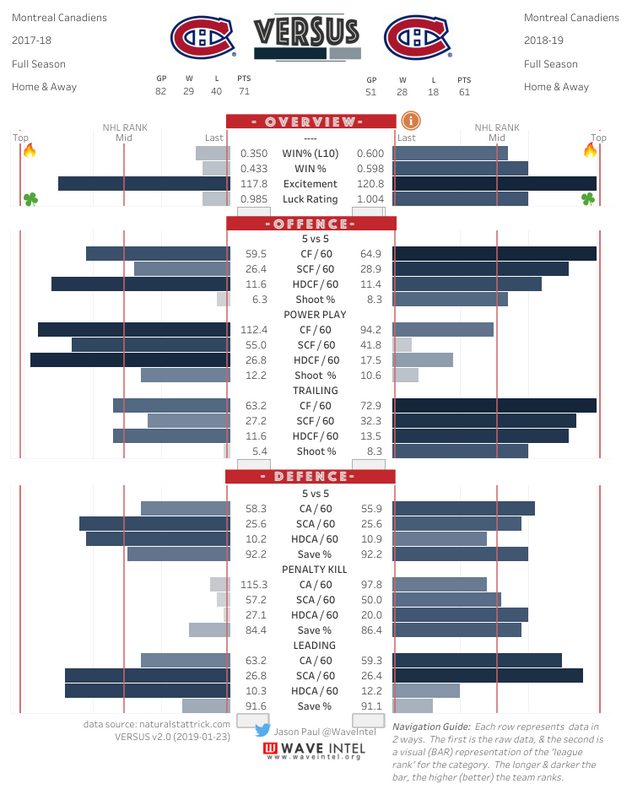 Comparing the Canadiens a Year Later