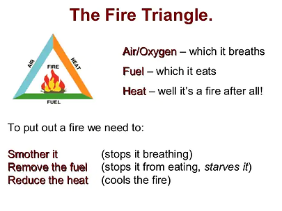 fire triangle graphic.webp