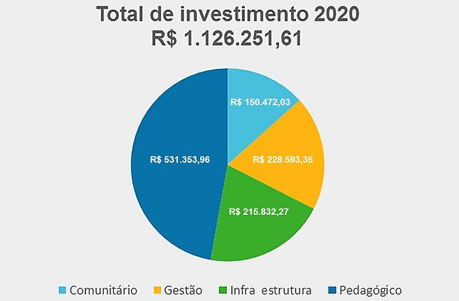 2021-02-18 GRAFICO INVESTIMENTO POR EIXO