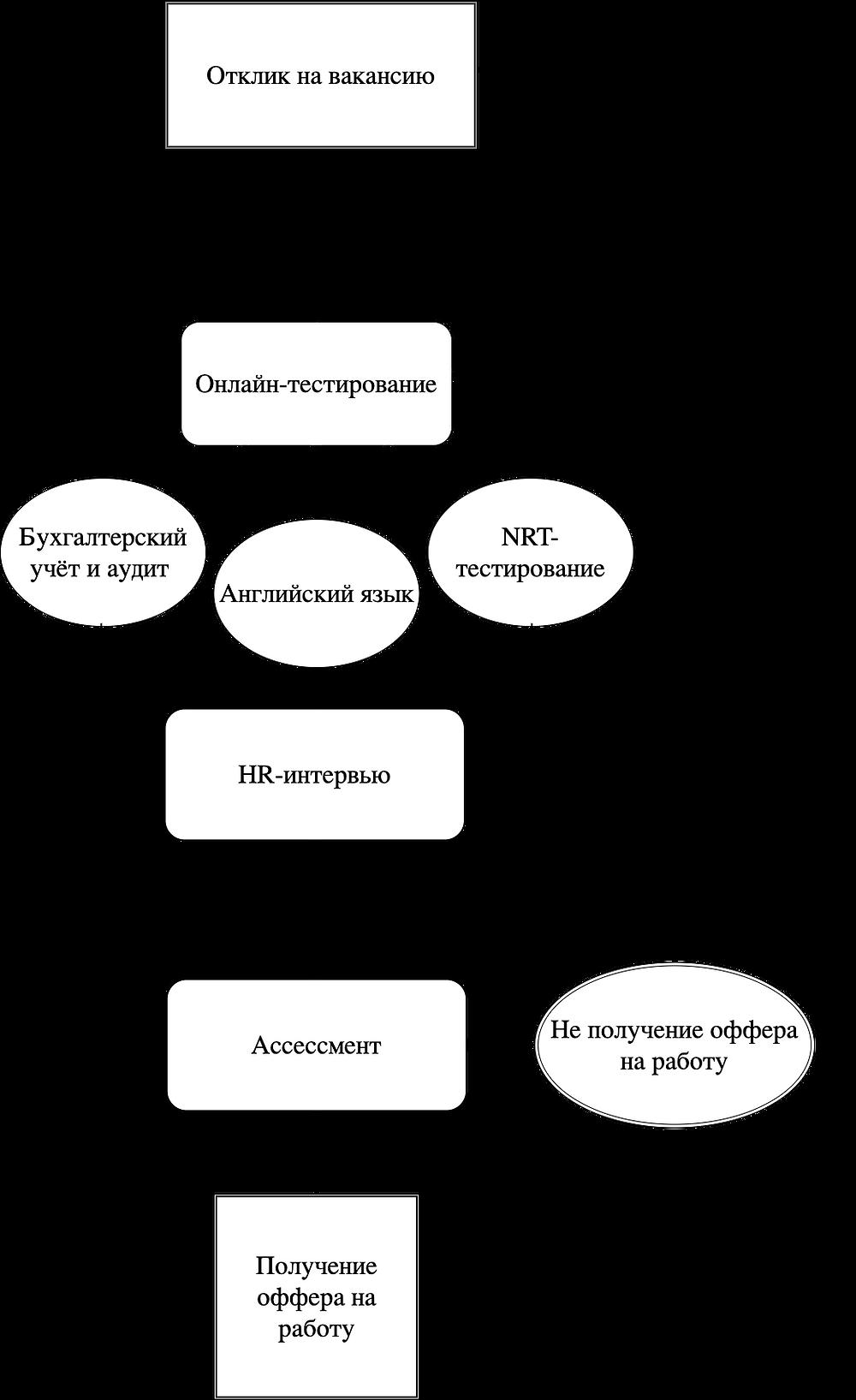 Схематическое представление этапов отбора в департамент аудита компаний «большой четвёрки»