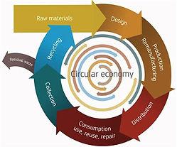 1383260_586-Circular-economy.jpg