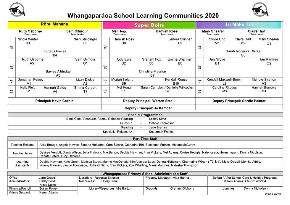School Organisation  2020  05 for websit
