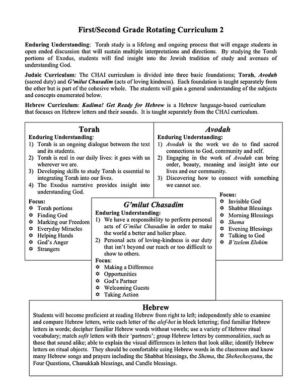 First-Second Grade Rotating Curriculum 2