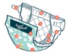 Nappy diagram_Red Dots_2_WetnessIndicato