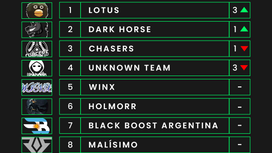 Power Rankings - Semana 4 RS Champions
