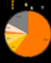 グッドリハをご利用して頂いている方を疾患別にグラフにしています。