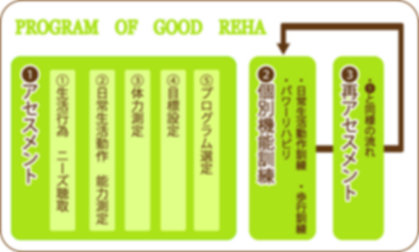 グッドリハをご利用していただくサイクルを紹介します。