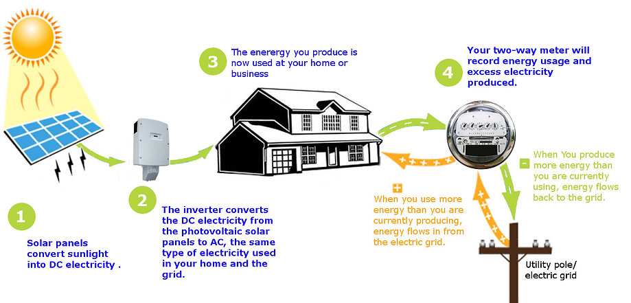 net-metering solar energy