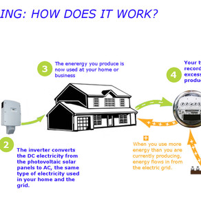 Net metering: Will the utility buy back excess from my solar panels?