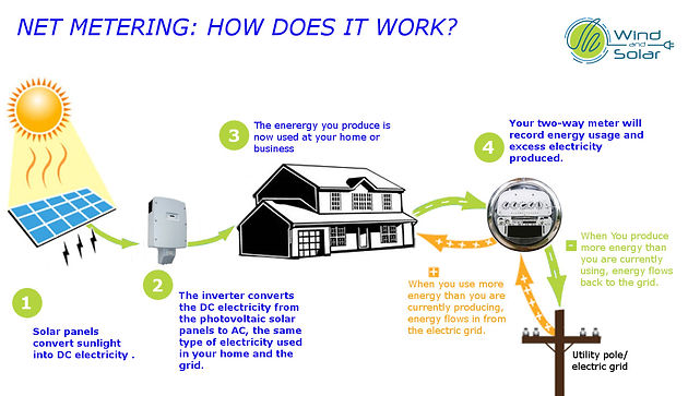 Net metering: Will the utility buy back excess from my solar