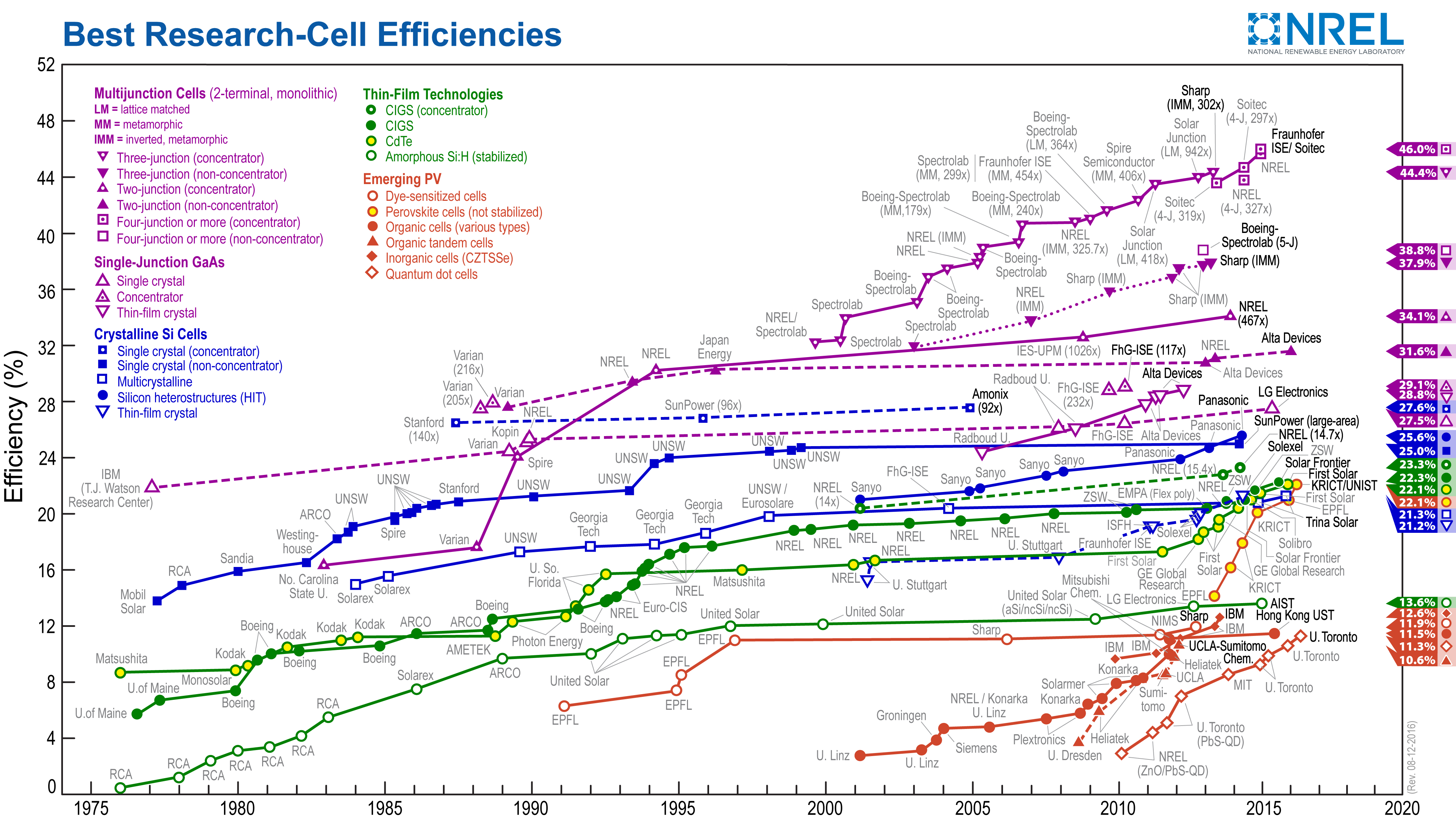 Should I Wait To Buy Solar Panels PA Solar Panel Installation - Solar panel us map