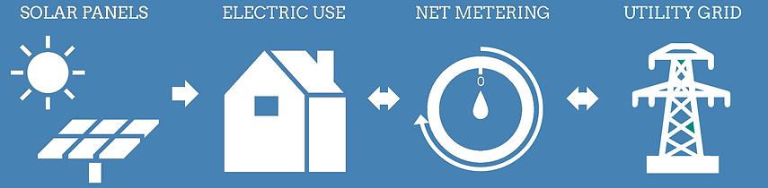 Net-metering.png