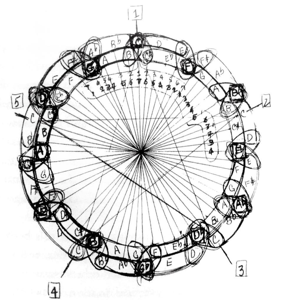 Coltrane's Circle of Tones