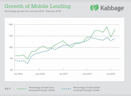 SMALL BUSINESS LOANS ARE NOW BEING ACCESSED MORE ON MOBILE DEVICES.