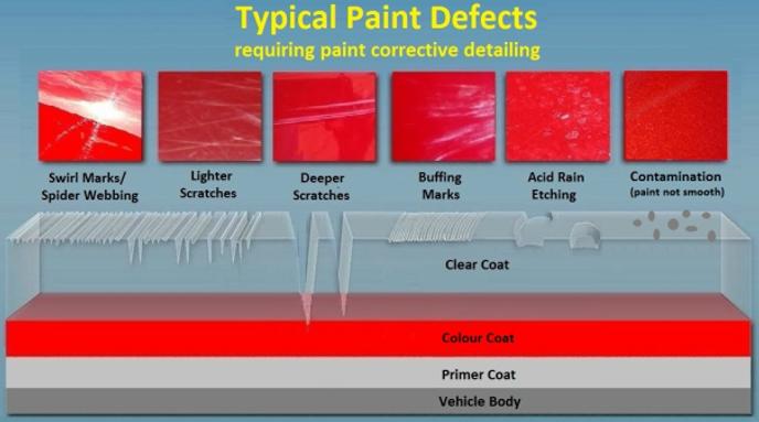 Paint Correction,defects,paint