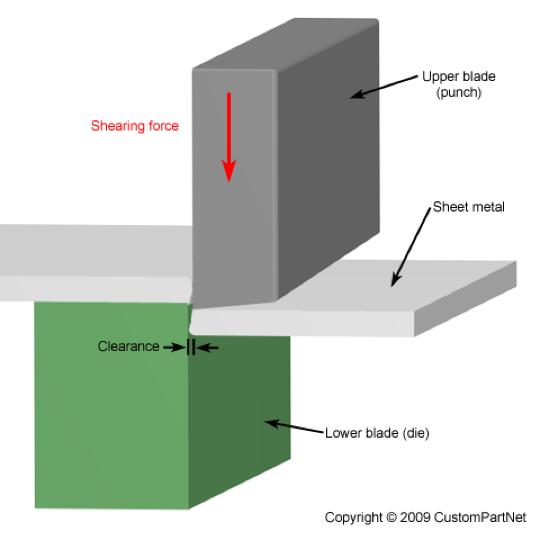 Metal Fabrication 101