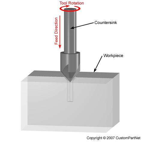 Milling - Countersinking