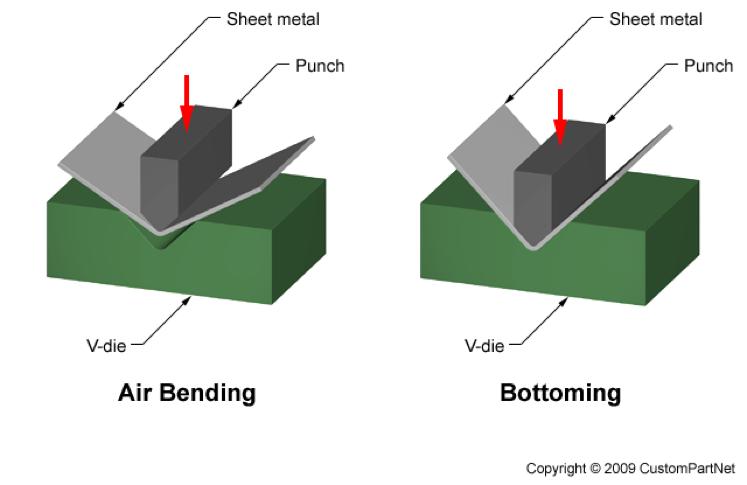 Bending & Forming