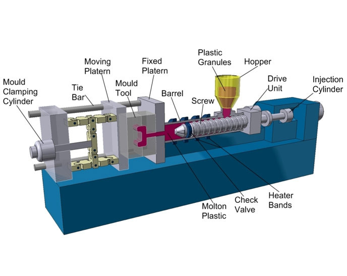 Plastic Injection Molding Machine - Overview