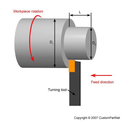 An In-Depth Look at Turning (Metal Fabrication)