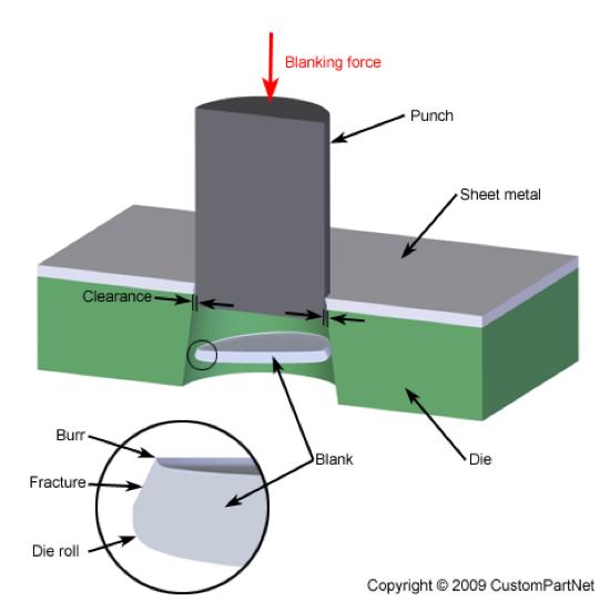 Blanking - Metal Fabrication