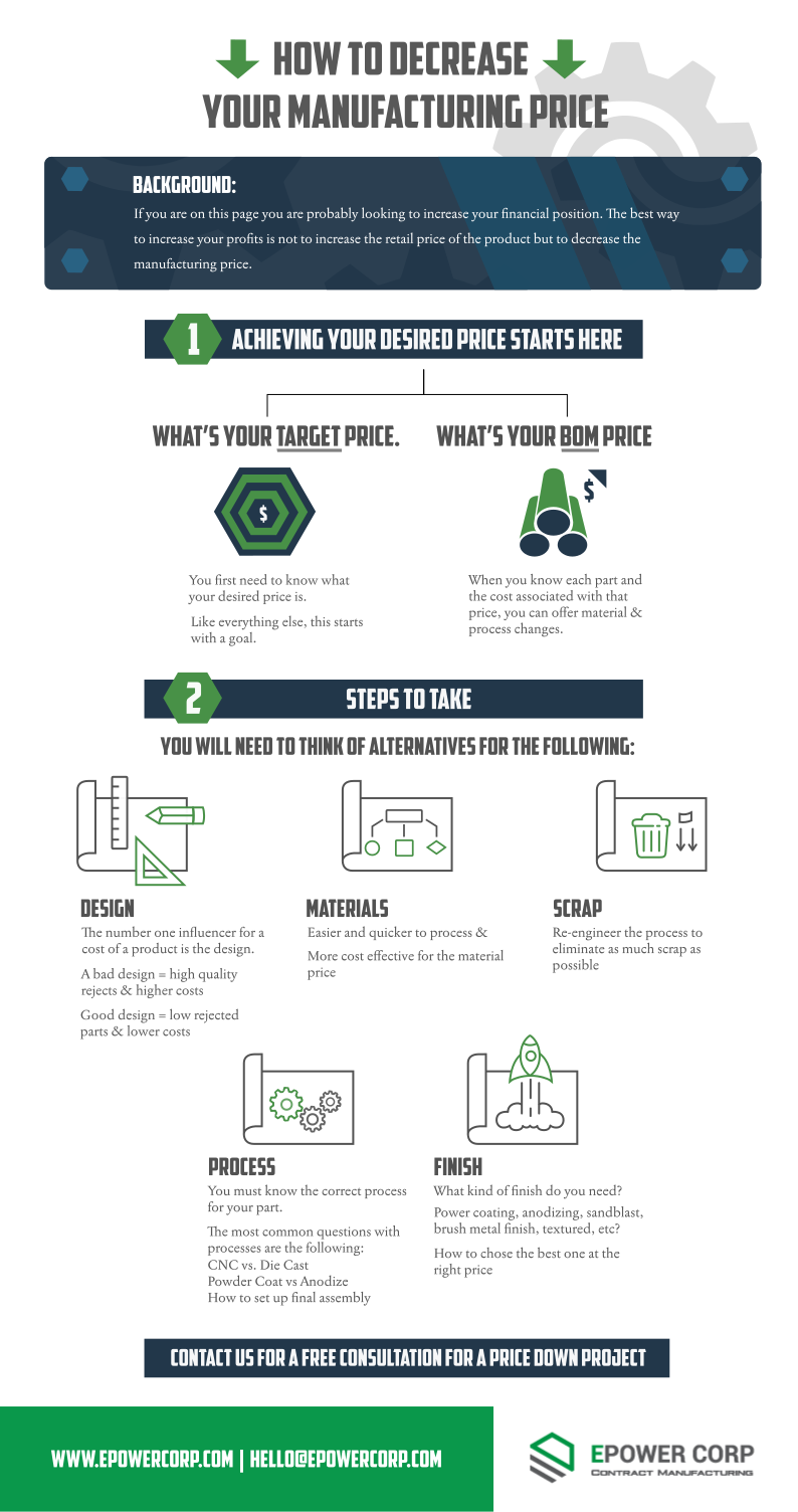 Infographic: Decreasing your Manufacturing Price - A How to Guide