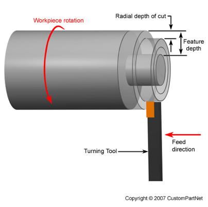 Turning - Metal Fabrication